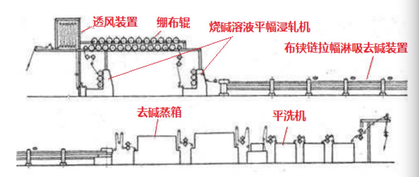 3.工艺简介 丝光机处于印染设备的预处理环节,主要作用是使棉纱线或棉织物在一定张力条件下经浓烧碱液 处理,棉纤维中翔基成为纤维素11,再水洗除碱。 4.工艺流程图  浸轧碱液->扩幅冲吸去碱->蒸洗去碱->水洗去碱->烘燥->落布 ??5.控制系统需求 主从链轴的同步,防止运行过程中出现撕扯损坏布面的现象。拖动主从链轴的是异步电机,要求 主变频器接收来自控制器的模拟量信号,从变频器同步跟随。 6.
