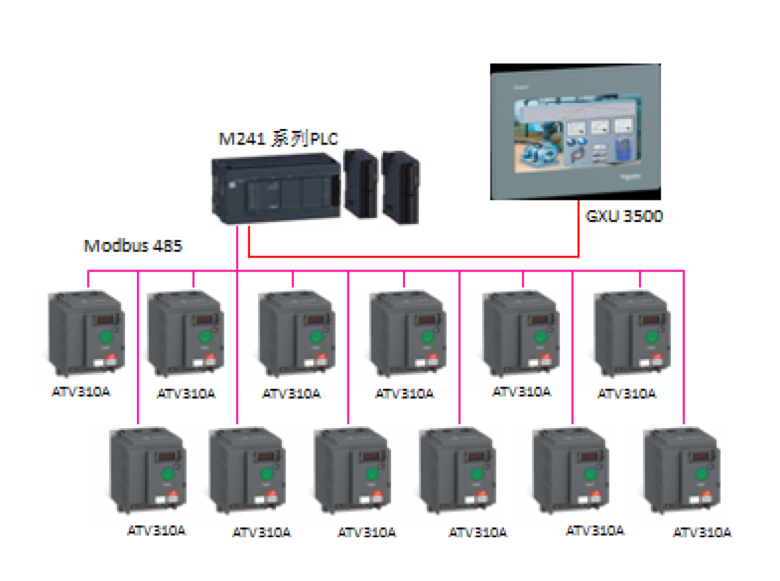 通过施耐德变频器,PLC实现无压力运送!-饮料运输