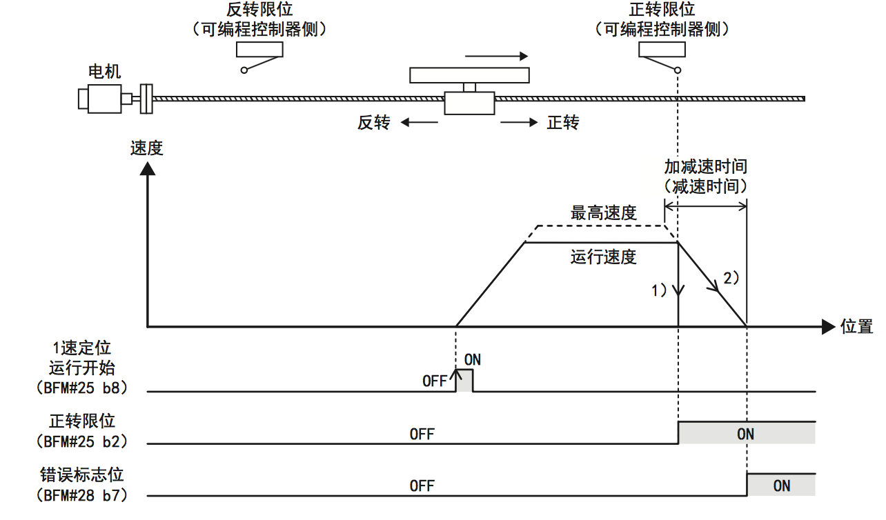 fx3u-1pg如何在伺服里面使用正反转定位