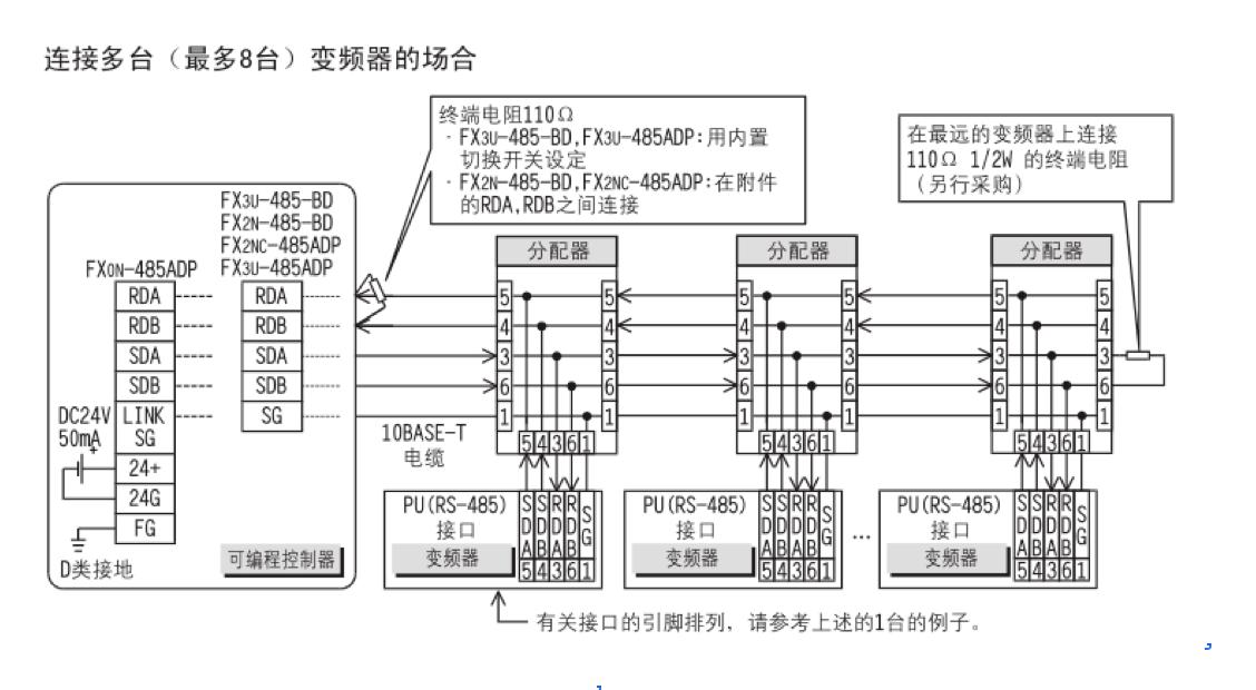三菱FX3U-485ADP-MB与E700变频器通讯 一.设备对象: 1. 三菱FXPLC:FX3U+FX3U-485ADP-MB 2. 三菱变频器:E700系列。 两者之间通过网线连接,具体参照下图:  FX3U-485ADP-MB与n台变频器的连接图  二.三菱变频器的设置 PLC与变频器之间进行通讯时,通讯规格必须在变频器中进行设定,每次参数初始化设定后,需复位变频器或通断变频器电源。 参数号 名称 设定值 说明 Pr.