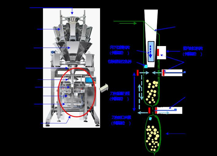 汇川解决方案在高速立式包装机上应用